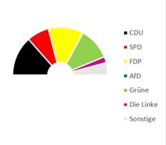 Ergebnisse der Juniorwahl zur Bundestagswahl 2021 in der Analyse
